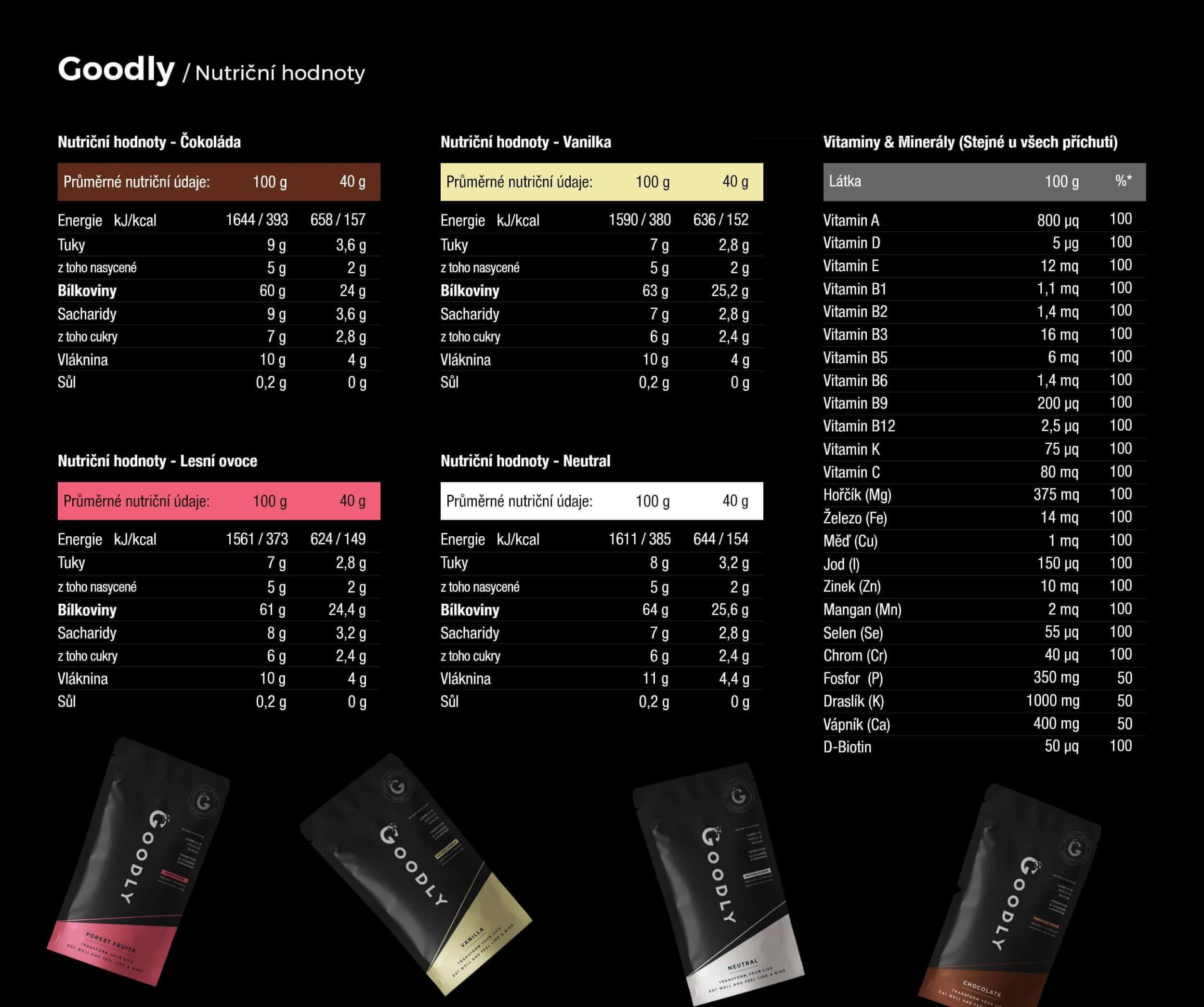 Nutriční hodnoty výrobků Goodly
